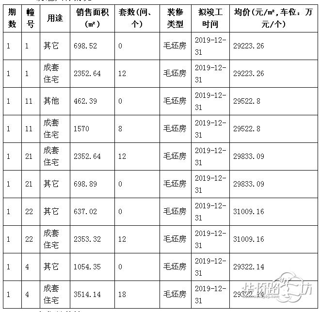 金隅紫京叠院今日领取1、4、11、21、22号楼62套毛坯叠墅销许!