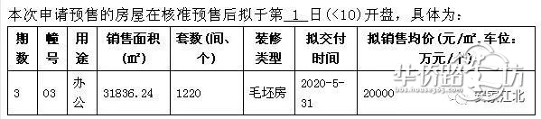 桥北弘阳时代中心新领3号楼共1220套精装平层房源销许,主力户型面积25�O,销许均价20000元/�O