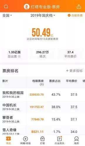 史上最强国庆档!票房超50亿,你贡献了多少?