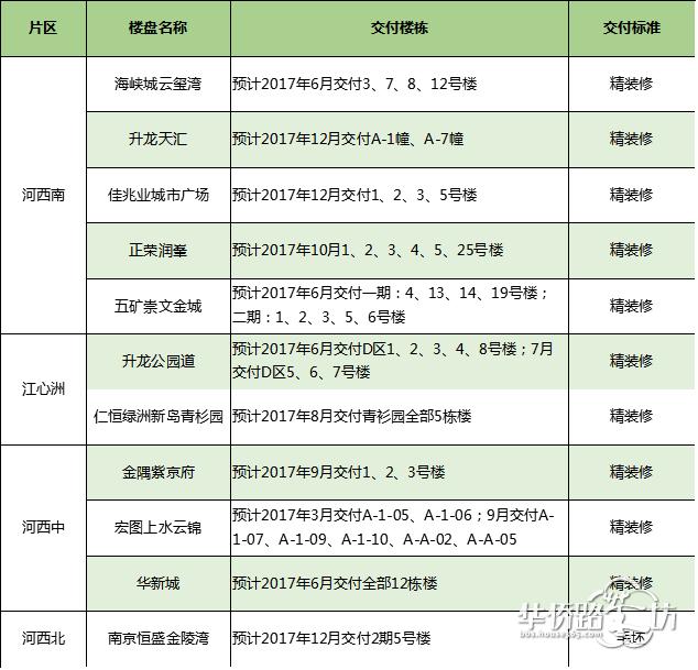 今年南京72盘交付上万套房子!约10000套新房哪些现房即将升值?500万的豪宅也逃不过减配?