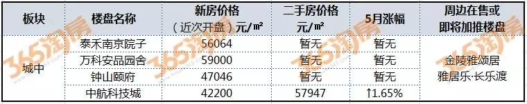 新房二手房价差10000元/�O!南京城南城中板块这些小区下半年交付!快看看有没有你家~~