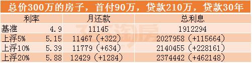 #茶坊韶楼市#房价没见降多少,贷款利率倒是一直在攀升!