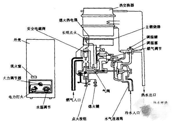 燃气热水器的安装步骤小tips,留着总有用的时候图片