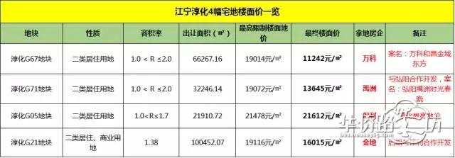地价1.6万/�O!江宁新盘最新规划!将打造6栋洋房、17栋小高层!