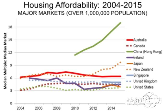 全球房价收入比2004-2015走势图.(中国区域包括香港)图片